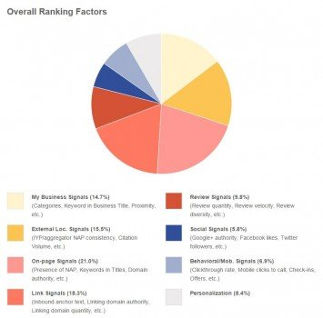 Ranking factores SEO  by Moz SEO valencia