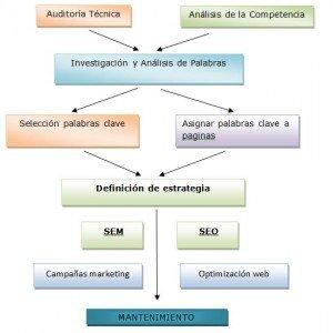 Servicio de posicionamiento orgánico  SEO y marketing de buscadores SEM. Cowlaenciawebs Valencia