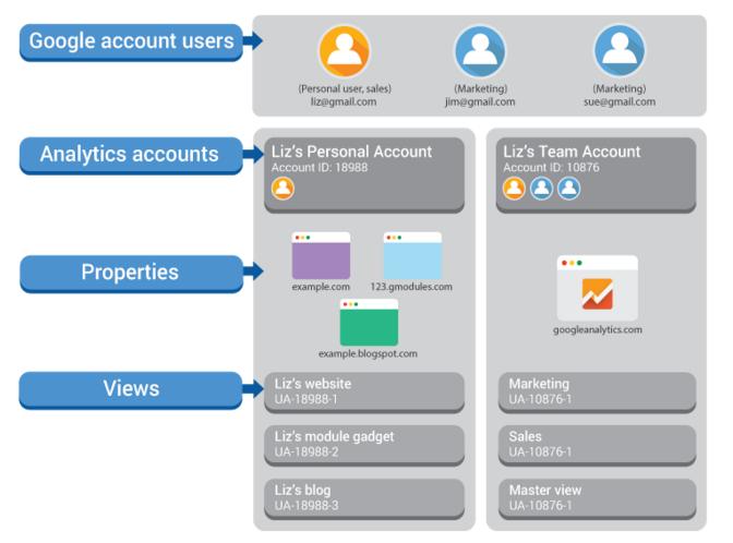 Ejemplo de estructura de una cuenta. Fuente: Ayuda de Analytics. Cómo configurar analytics