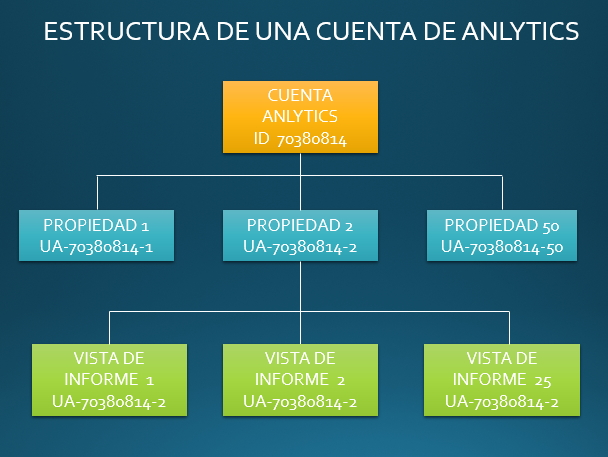 Infografía cowalenciawebs estructura de una cuenta de Analytics